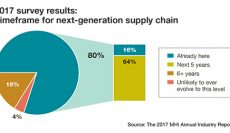 The Evolution of the Digital Supply Chain